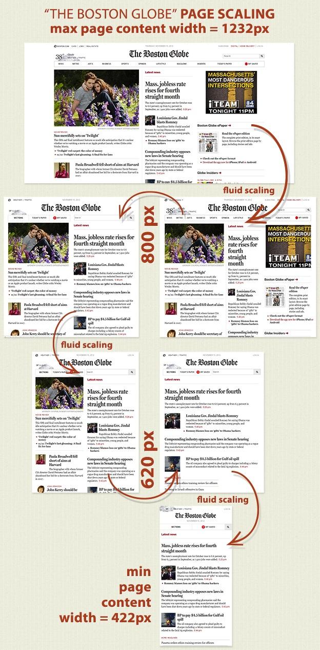 Beispiel: Boston Globe